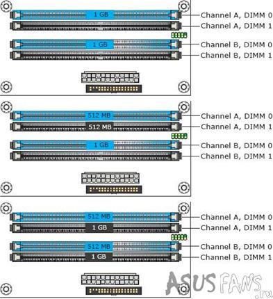 Двухканальный режим памяти какие слоты ставить